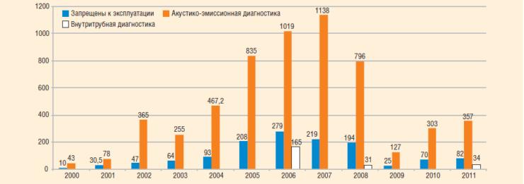 Рис. 10. Акустико-эмиссионная и внутритрубная диагностика промысловых трубопроводов, 2000–2010 г.