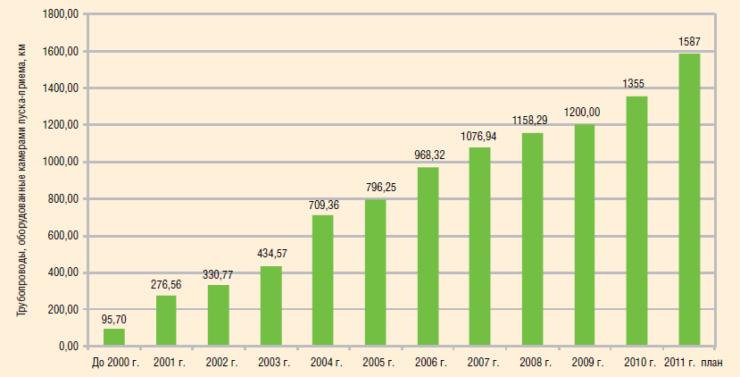 Рис. 11. Динамика парка трубопроводов, оборудованного камерами пуска-приема очистных устройств в 2000–2011 гг.