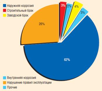 Рис. 15. Динамика внедрения средств электрохимической защиты трубопроводов в 2006–2011 гг.
