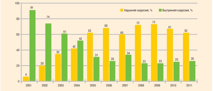 Рис. 17. Причины отказов промысловых трубопроводов в 2001–2011 гг.