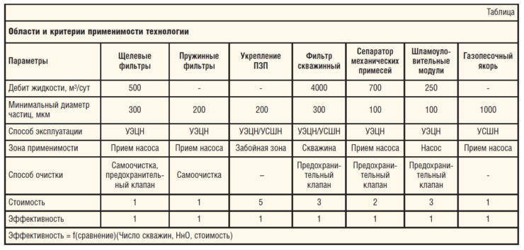 Таблица. Области и критерии применимости технологии