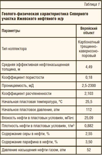 Управление заводнением на поздней стадии разработки месторождений на примере северного участка Ижевского месторождения