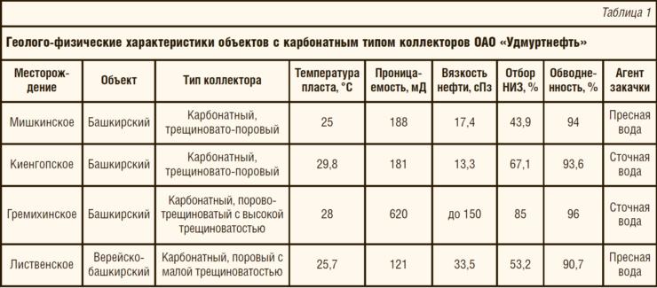 Таблица 1. Геолого-физические характеристики объектов с карбонатным типом коллекторов ОАО «Удмуртнефть»