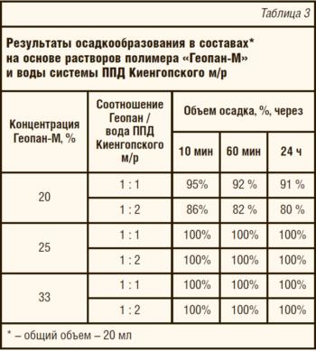 Таблица 3. Результаты осадкообразования в составах* на основе растворов полимера «Геопан-М» и воды системы ППД Киенгопского м/р