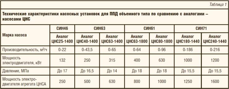 Таблица 1. Технические характеристики насосных установок для ППД объемного типа по сравнению с аналогами – насосами ЦНС