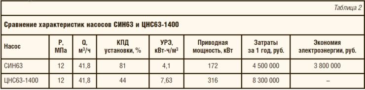 Таблица 2. Сравнение характеристик насосов СИН63 и ЦНС63-1400