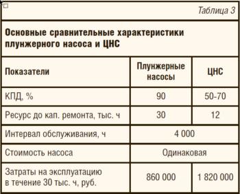 Таблица 3. Основные сравнительные характеристики плунжерного насоса и ЦНС