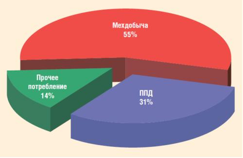 Рис. 1. Структура потребления электроэнергии в системе нефтедобычи ПАО «Татнефть»