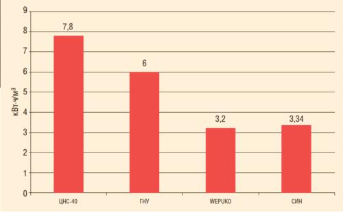 Рис. 6. Удельное потребление электроэнергии на закачку насосами ЦНС-40, ГНУ, Wepuko и СИН