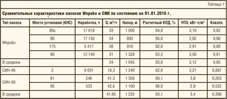 Таблица 1. Сравнительные характеристики насосов Wepuko и СИН по состоянию на 01.01.2016 г.