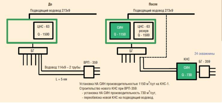 Рис. 8 Перспектива внедрения объемных насосов с переводом на низконапорную систему