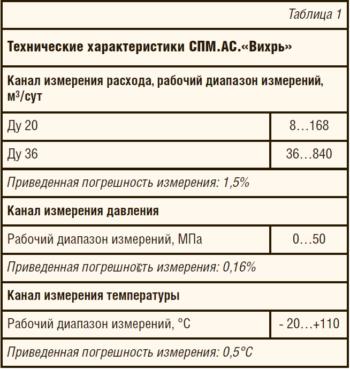 Таблица 1. Технические характеристики СПМ.АС.«Вихрь».