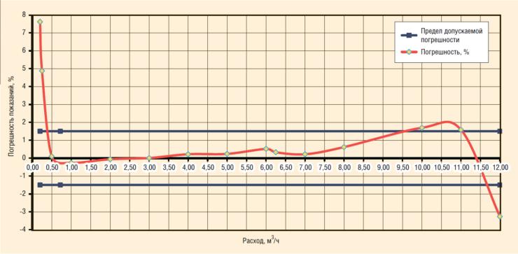 Рис. 2. График государственной поверки вихревого расходомера ЭМИС-СКВ