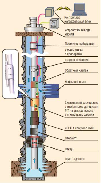 Рис. 3. СПМ.АС.1.«Вихрь» для ВСП из нижнего пласта в верхний