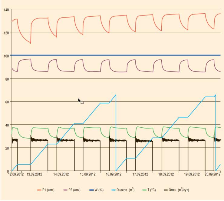 Рис. 4. Показания датчиков СПМ.АС.«Вихрь-О» на скважине с ВСП (циклическая закачка)