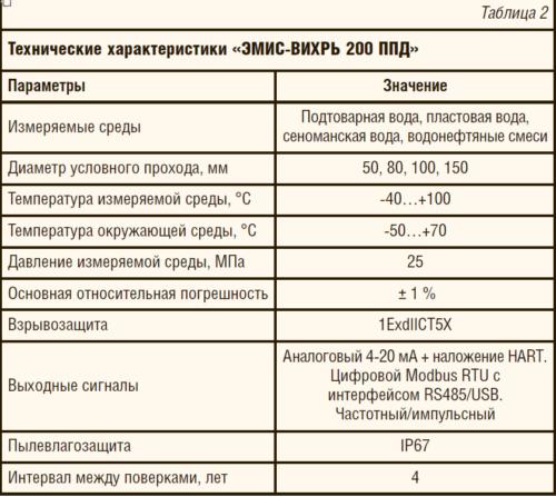 Таблица 2. Технические характеристики «ЭМИС-ВИХРЬ 200 ППД»