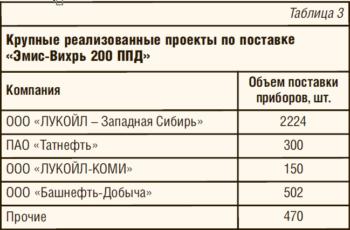 Таблица 3. Крупные реализованные проекты по поставке