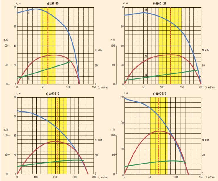 Рис. 1. Высокопроизводительные насосы 16 и 18-го габаритов