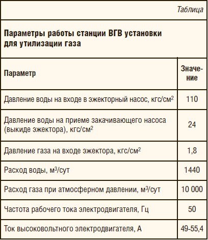 Таблица 1. Параметры работы станции ВГВ установки для утилизации газа