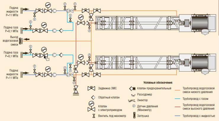 Рис. 3. Схема работы станции ВГВ