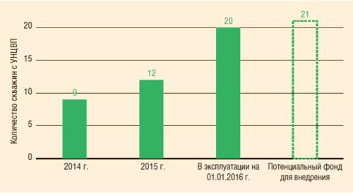 Рис. 2. Динамика внедрения УНЦВП в шурфном исполнении в НГДУ «Альметьевнефть»