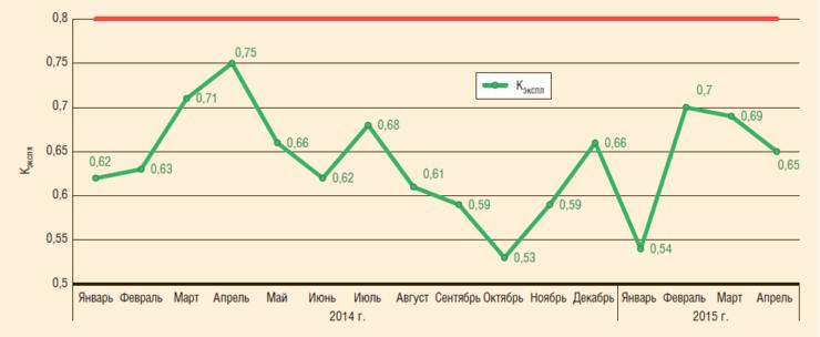 Рис. 3. Динамика коэффициента эксплуатации УНЦВП в 2014-2015 гг. до проведения мероприятий