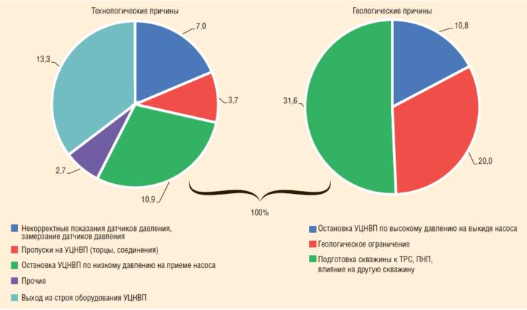 Рис. 5. Динамика простоев УНЦВП в 2015 г.