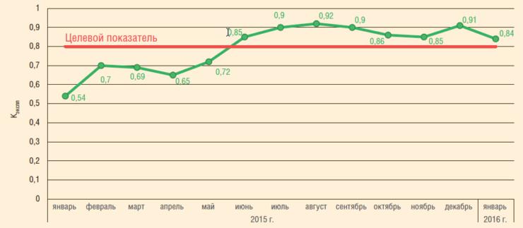 Рис. 8. Динамика коэффициента эксплуатации УНЦВП в 2015-2016 гг. после проведения мероприятий