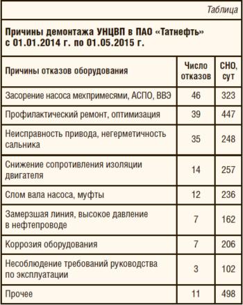Таблица 1. Причины демонтажа УНЦВП в ПАО «Татнефть» с 01.01.2014 г. по 01.05.2015 г