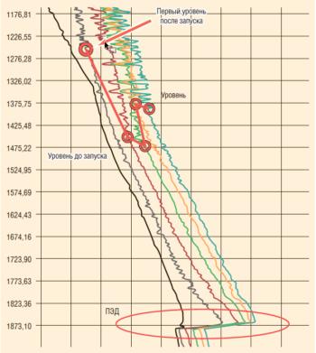 Рис. 3. Температурные кривые Ндин, регистрируемого по характеру изменения теплового поля на ОВК в процессе пуска и вывода скважины на режим