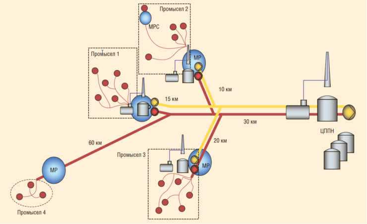 Рис. 2. Повышение нефтеотдачи пластов с применением мультифазной технологии ITT Bornemann