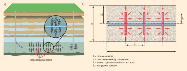 Рис. 1. Горизонтальная скважина с многостадийным гидравлическим разрывом пласта (МГРП): а – схема вскрытия пласта, б – модель ГДИС