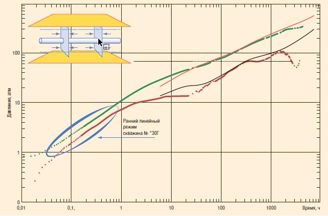 Рис. 4. Ранний линейный режим течения в Log-Log масштабе