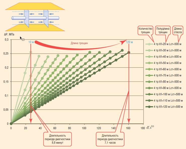 Рис. 5. К оценке достоверности диагностики раннего линейного режима течения (пояснения в тексте)