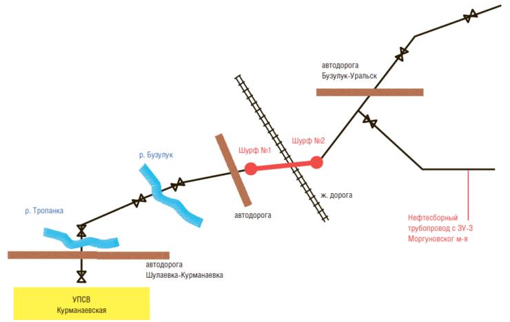 Рис. 2. Схема нефтепровода «УПСВ Курманаевская – УПН Бобровская»