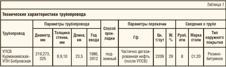 Таблица 1. Технические характеристики трубопровода