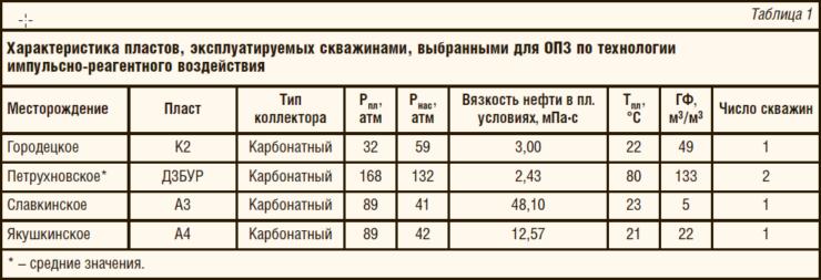 Таблица 1. Характеристика пластов, эксплуатируемых скважинами, выбранными для ОПЗ по технологии импульсно-реагентного воздействия
