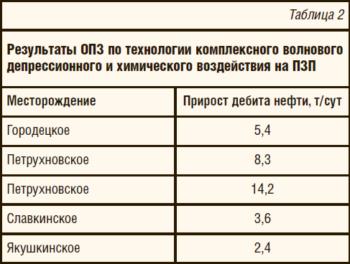 Таблица 2. Результаты ОПЗ по технологии комплексного волнового депрессионного и химического воздействия на ПЗП
