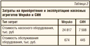 Таблица 2. Затраты на приобретение и эксплуатацию насосных агрегатов Wepuko и СИН