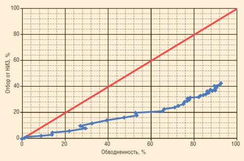 Рис. 1. Зависимость отбора от НИЗ от обводненности башкирского яруса Мишкинского м/р