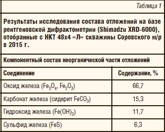 Таблица 1. Результаты исследования состава отложений на базе рентгеновской дифрактометрии (Shimadzu ХRD-6000), отобранные с НКТ 48х4 «Л» скважины Соровского м/р в 2015 г.