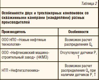 Таблица 2. Особенности двух и трехпакерных компоновок со