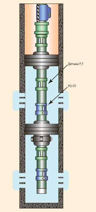 Рис. 9. Двух- или трехпакерная компоновка с регуляторами типа РО(2)-ГП(2) производства ООО НПО «Новые нефтяные технологии»