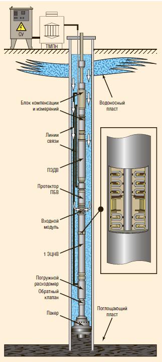 Рис. 10. Технология внутрискважинной перекачки жидкости сверху вниз (ОРДиЗ)