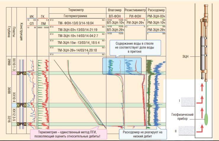Рис. 2. ПГИ при вызове технологического притока ЭЦН (скважина оборудована системой Y-tool)