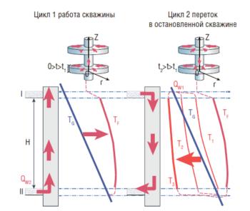 Рис. 4. Постановка задачи. Цель исследования – обоснование методики оценки дебита в условиях циклической работы скважины