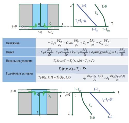 Рис. 5. Математическая модель тепломассопереноса в скважине
