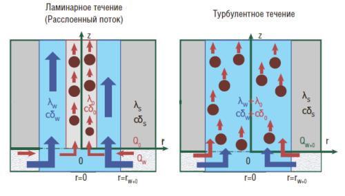 Рис. 7. Обоснование методики оценки дебита в условиях многофазного притока