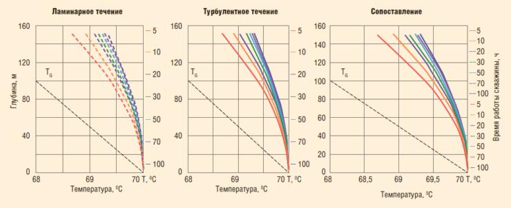 Рис. 8. Дизайн исследования при многофазном потоке: тепловое поле в действующей скважине, дебит притока 30 м3/сут