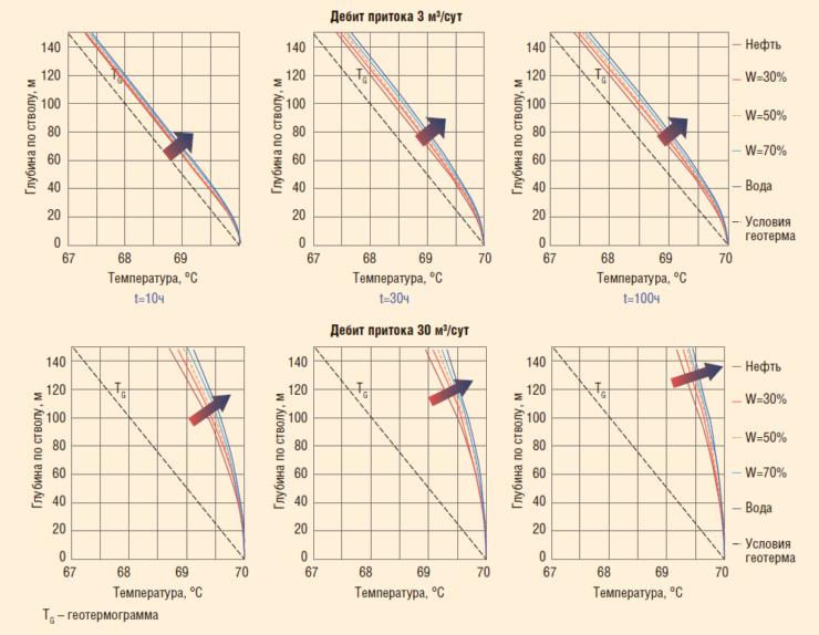 Рис. 9. Исследование влияния обводненности на термограмму потока